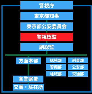 警視庁略図