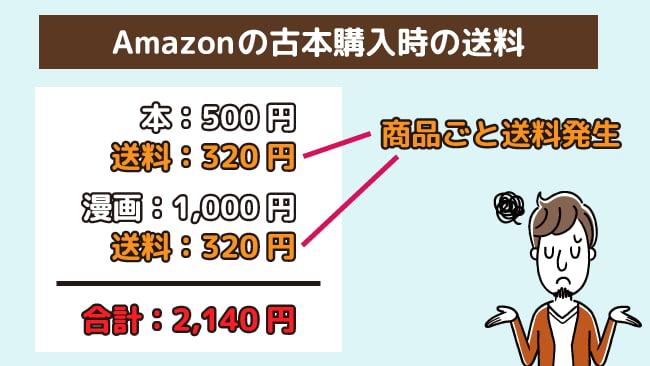 アマゾンの古本購入時の送料