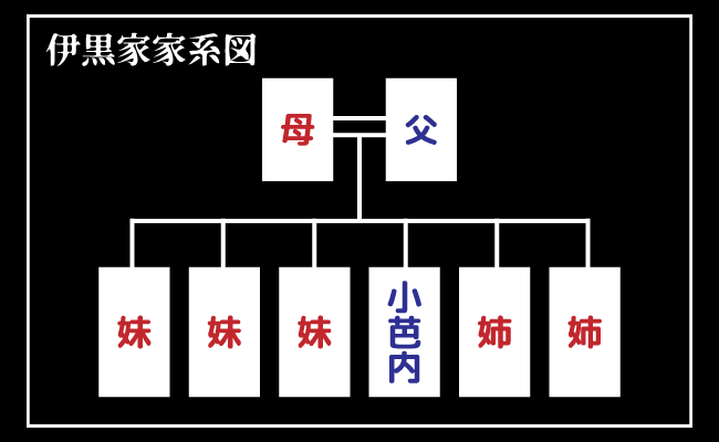 伊黒家の家系図